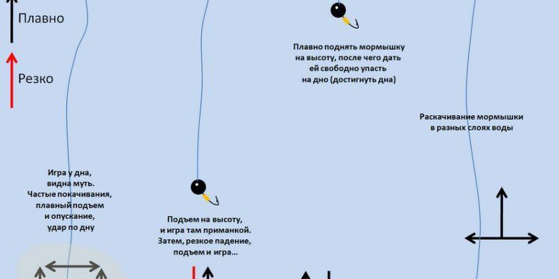 Основные методы игры мормышкой